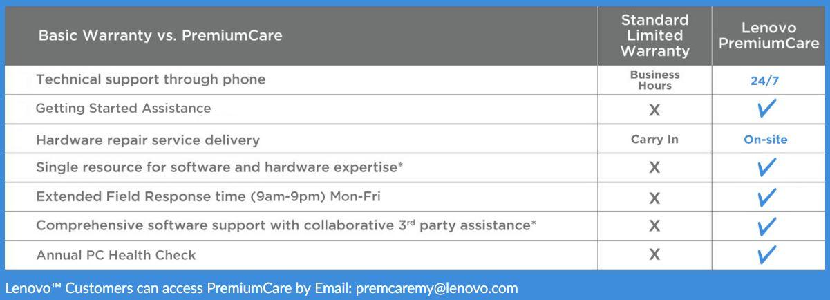 Lenovo PremiumCare