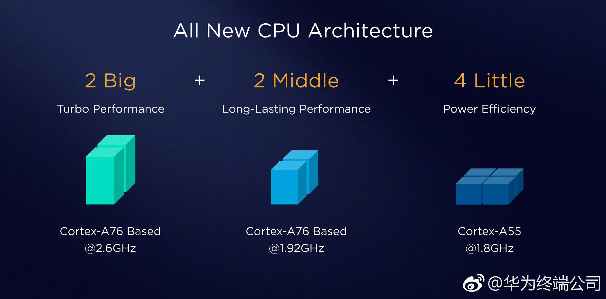 Triple Architecture: 2 mega core
