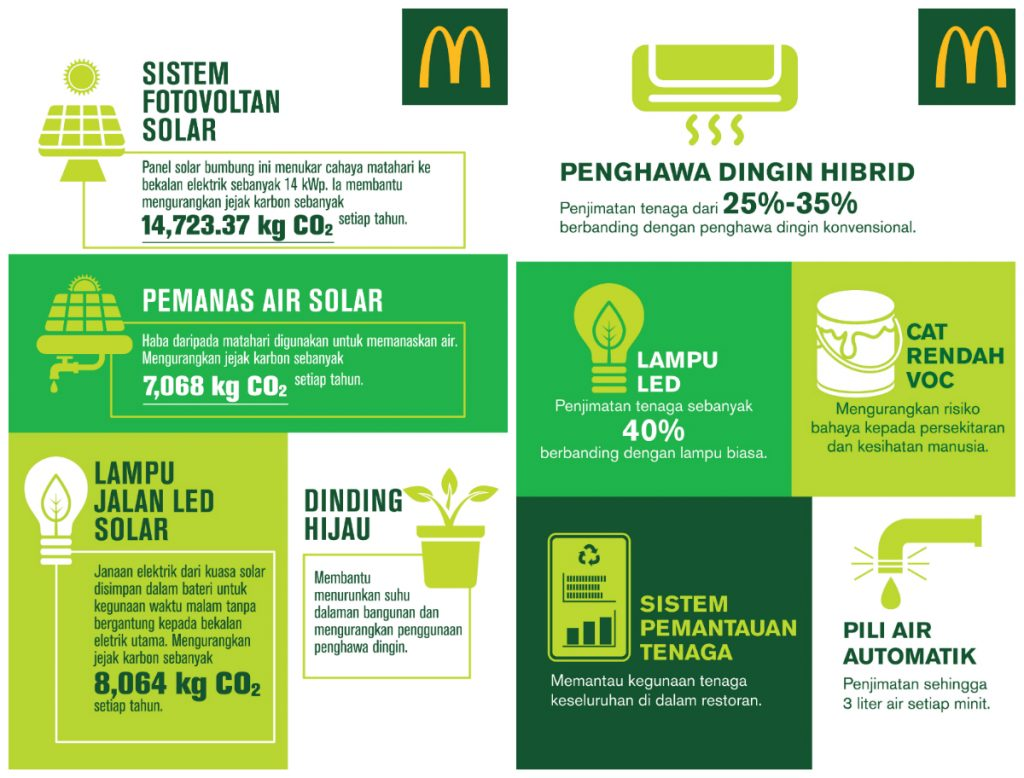 Initiatif-initiatif Restoran Hijau  McDonald's