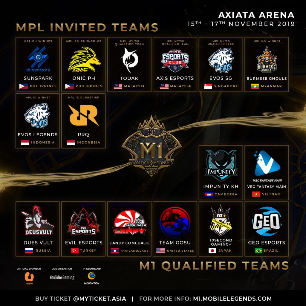 Kejohanan Dunia Mobile Legends