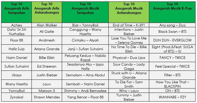 Senarai Calon JOOX Malaysia Top Music Awards