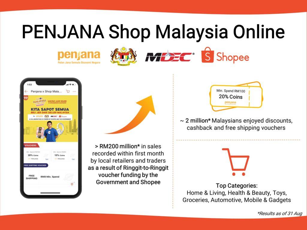PENJANA Shop Malaysia Online