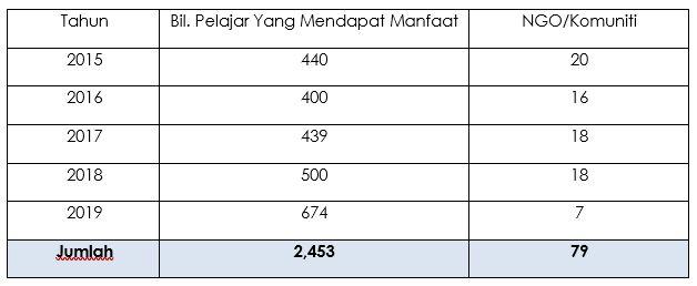 Cerahi Kehidupan Bersama TOP 2015 hingga 2019 (JAKOA)