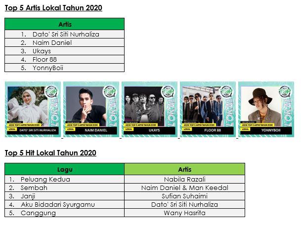 Pemenang JOOX - Top 5 Hit Lokal