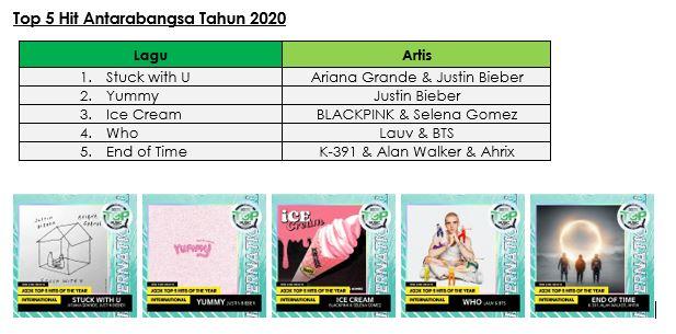 Pemenang JOOX - Top 5 Hit Antarabangsa