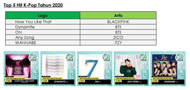 Pemenang JOOX - Top 5 Hit K-Pop